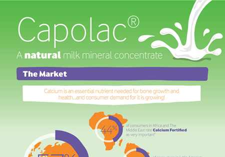 Capolac® a natural milk mineral concentrate