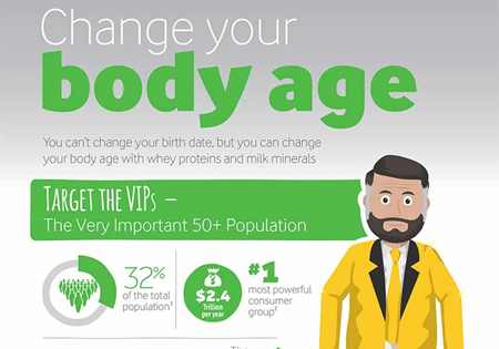Change your body age infographic