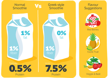 Greek-style smoothies infographic