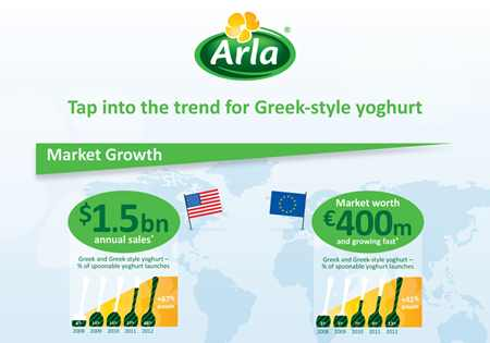 Nutritious Greek-style yoghurts infographic